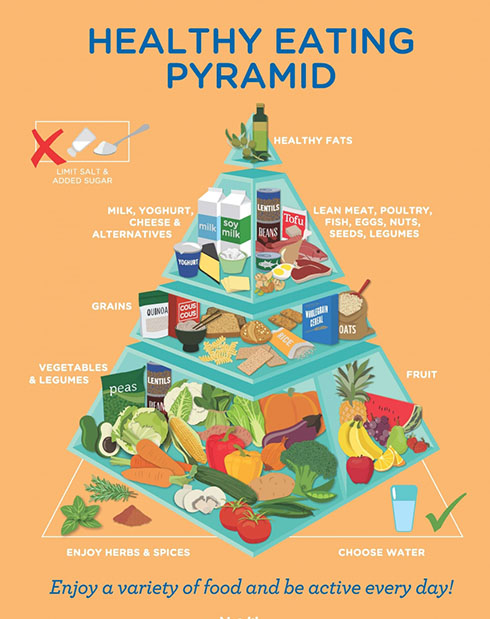 Healthy Eating Guide The Food Pyramid